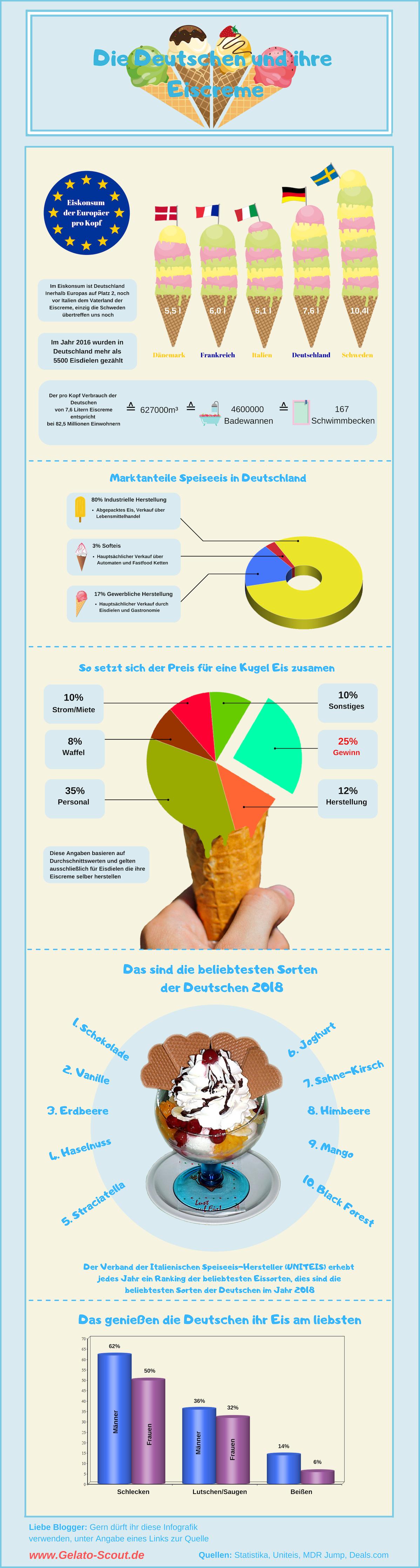 Infografik Eiscreme